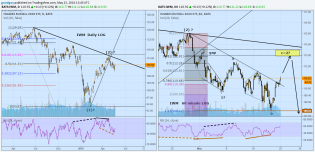 IWM Daily and 1 hour.png