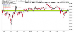 Biiwii TA and Commentary: JNK-LQD remains at a support zone