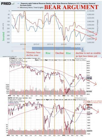 TRAN_SP500_MonetaryBase_Treasury.jpg