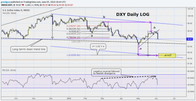 DXY projected target.png