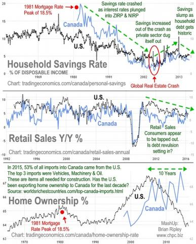 Savings Rate, Retail Sales & Home Ownership