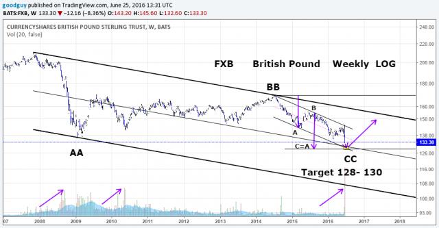 FXB British Pound Weekly log.png