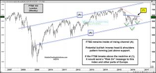 ftse-forming-bullish-inverse-head-and-shoulders-june-23.jpg (1569×735)