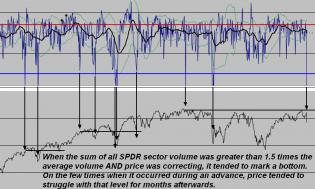 160625 - SPDR sectors cumulative volume.jpg