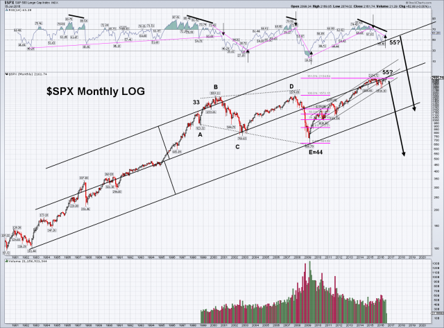 SPX Monthly.png