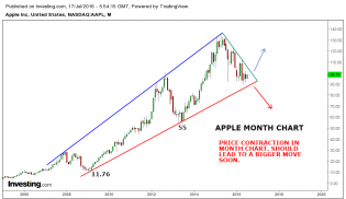 Apple month chart.png