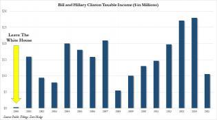 bill hillary taxable income .jpg (940×525)