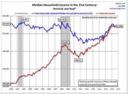 Why The Average American Is Angry (In 6 Simple Charts) | Zero Hedge