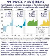 Big Oil Net Debt to Equity