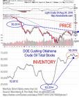 Oil Stock Inventory