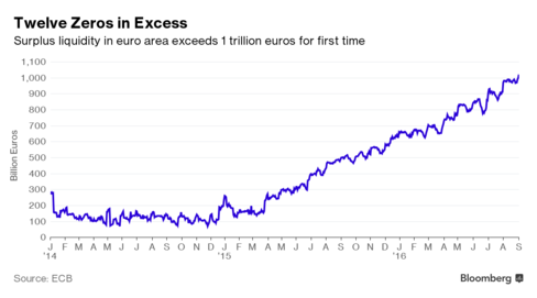 ECB Throws Twelfth Zero at Inflation - Bloomberg