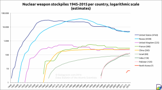 Nuclear weapons 1945-2015 | Datagraver