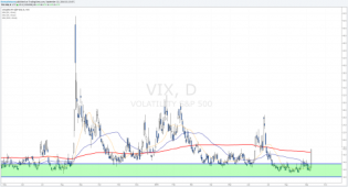 The Weekly Markets Analysis - VIX and Dollar Index... • The Market Zone