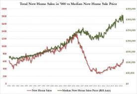 new homes vs median price.jpg (812×557)