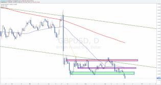 gbpusd analysis