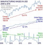 Manufacturing wages in Canada, USA & Mexico