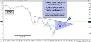 crude-oil-testing-2015-highs-oct-19.jpg (1571×733)