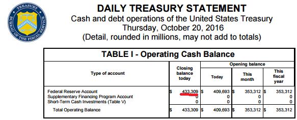 20161023_TreasuryAccount.png
