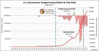 US-Budget-Debt-1901-to-2021-e1459203158201-1200x629.jpg (1200×629)