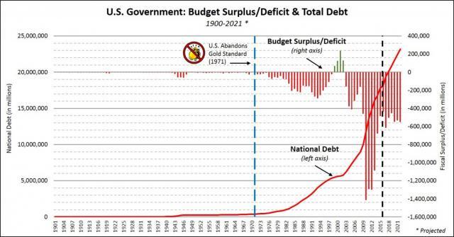 US-Budget-Debt-1901-to-2021-e1459203158201-1200x629.jpg (1200×629)