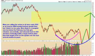 Oil - Weekly - 11.2.16.png