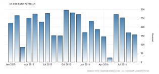 U.S jobs numbers