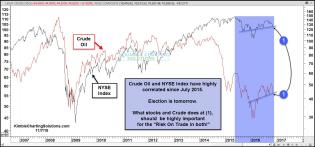 crude-nyse-testing-short-term-rising-support-nov-7.jpg (1571×735)