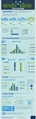 http://www.ritholtz.com/blog/wp-content/uploads/2012/03/Mavenlink_independent_workforce-c5.jpg