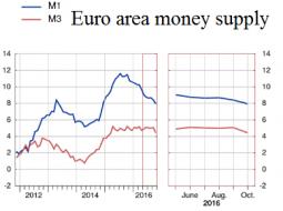 20161128_EuroAreaMoneySupply.png