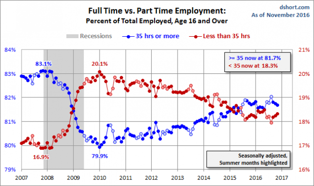The Ratio of Part-Time Employed Remains High, But Improving - dshort - Advisor Perspectives