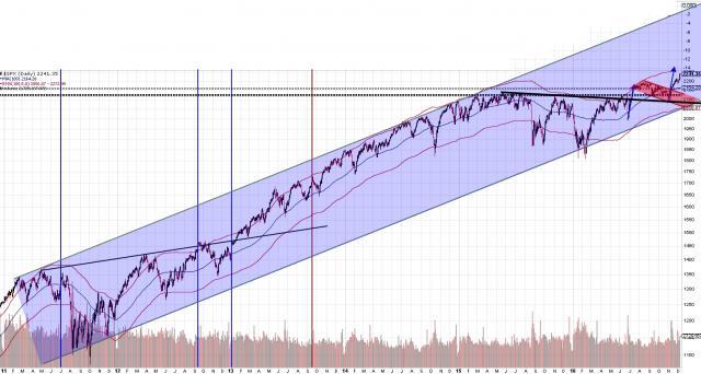 161208 - SPY 6yr daily chart.jpg