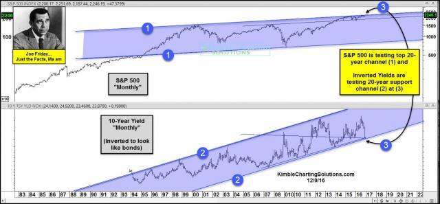 joe-friday-stocks-and-bonds-testing-20-year-channels-dec-9.jpg (1576×732)