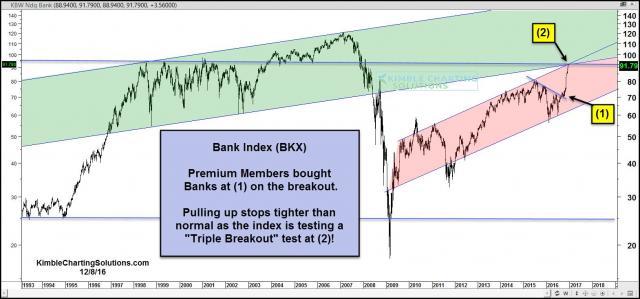 bank-Index-testing-triple-breakout-level-dec-8.jpg (1570×734)