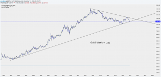 Gold  Weekly LOG.png
