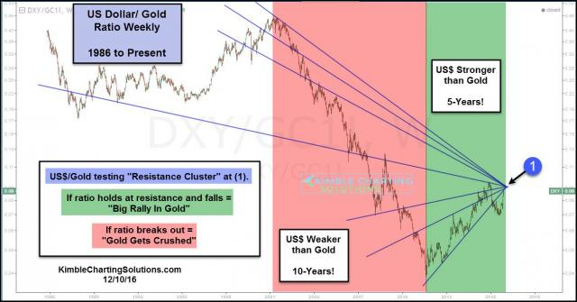 dollar-gold-ratio-facing-resistance-cluster-dec-10-1.jpg (1297×679)