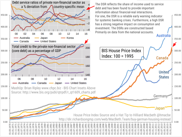 BIS housing price index data of Australia, Canada, U.S. Germany and Japan