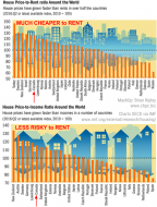 ranking of cities with respect to house price to rent and house price to income ratios.