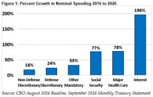 The Cost of Rising Interest Rates | Committee for a Responsible Federal Budget