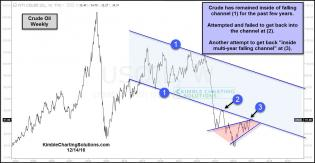 crude-oil-testing-multi-falling-channel-resistance-dec-14.jpg (1297×675)