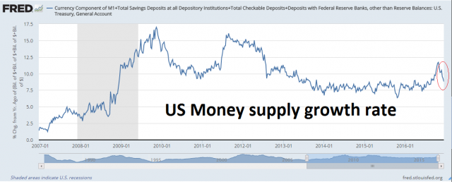 20161223_US_MoneySupply.png