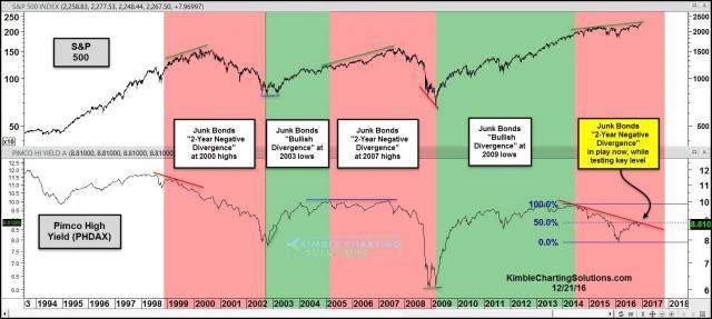 junk-bond-divergence-to-stocks-2-years-again-dec-15.jpg (1568×705)