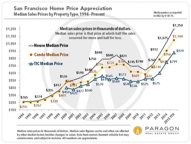 1993-2010_SF_Median_Sales_Prices.jpg (845×635)