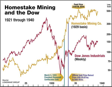 Gold Stocks in a Depression | Casey Research