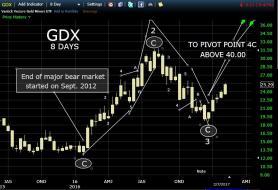 GDX.JPG