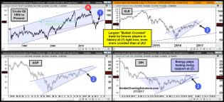 crude-oil-testing-resistance-as-most-bullish-crowded-trade-in-history-in-play-feb-7.jpg (1577×717)