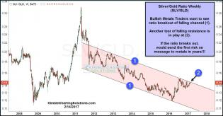 silver-gold-ratio-testing-breakout-levels-feb-14.jpg (1294×677)