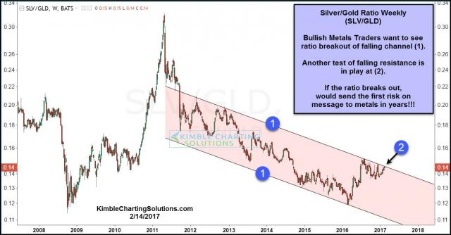 silver-gold-ratio-testing-breakout-levels-feb-14.jpg (1294×677)
