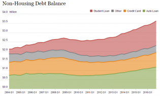 Americans Hold Over $4.1 Trillion in Consumer Debt – 60 Second Statistics