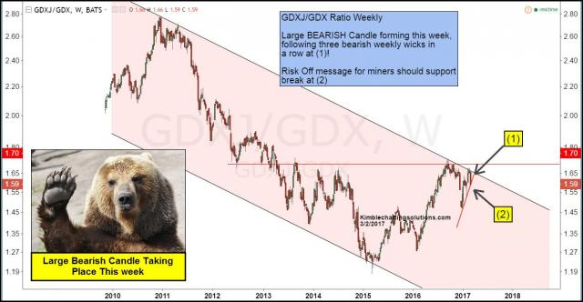gdxj-gdx-ratio-forming-large-bearish-candle-this-week-mar-2.jpg (1299×675)