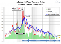 Treasury Yields: A Long-Term Perspective - dshort - Advisor Perspectives